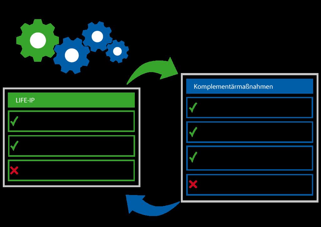 Das Zusammenwirken von LIFE-IP und den Komplementärmaßnahmen
